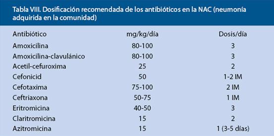 Dosis cefuroxima niños - Inhibidores de la anhidrasa