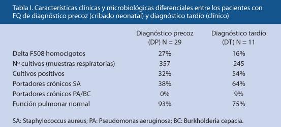Fibrosis quística y sus manifestaciones respiratorias
