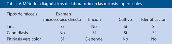 Tabla IV. Métodos diagnósticos de laboratorio en las micosis superficiales