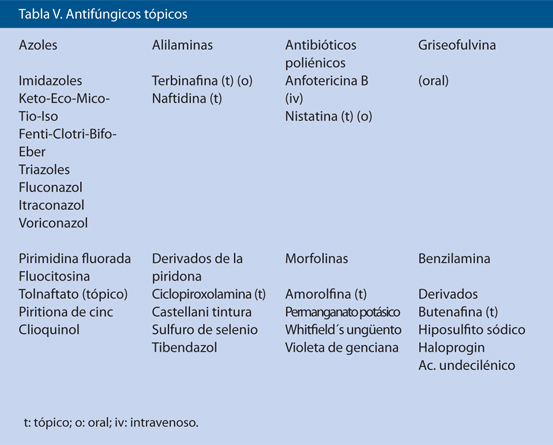 Tabla V. Antifúngicos tópicos
