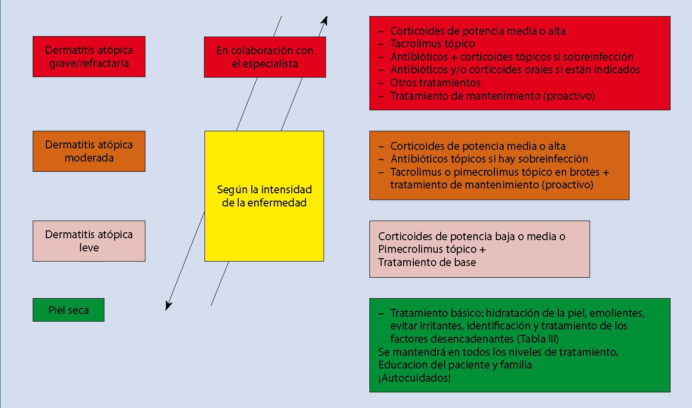 El tratamiento por la suciedad atopicheskogo de la dermatitis a