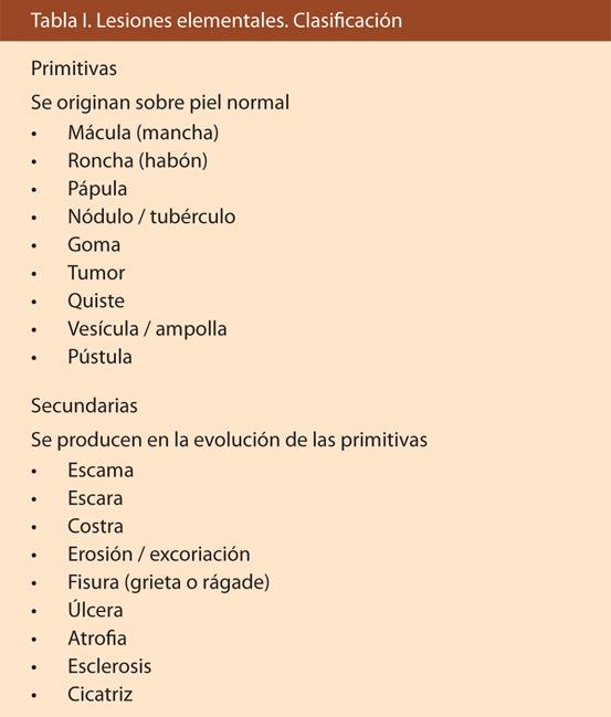 Tabla I. Lesiones elementales. Clasificación