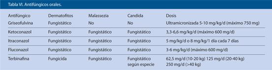 Tabla VI. Antifúngicos orales.