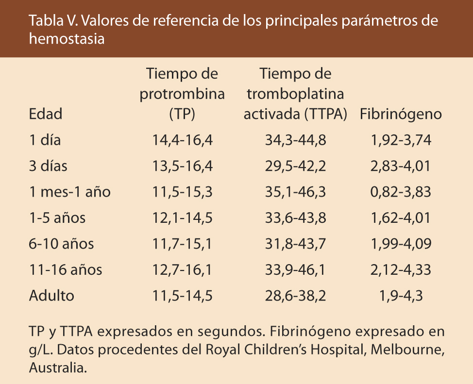 hematocrito valores normales linear unit pediatria