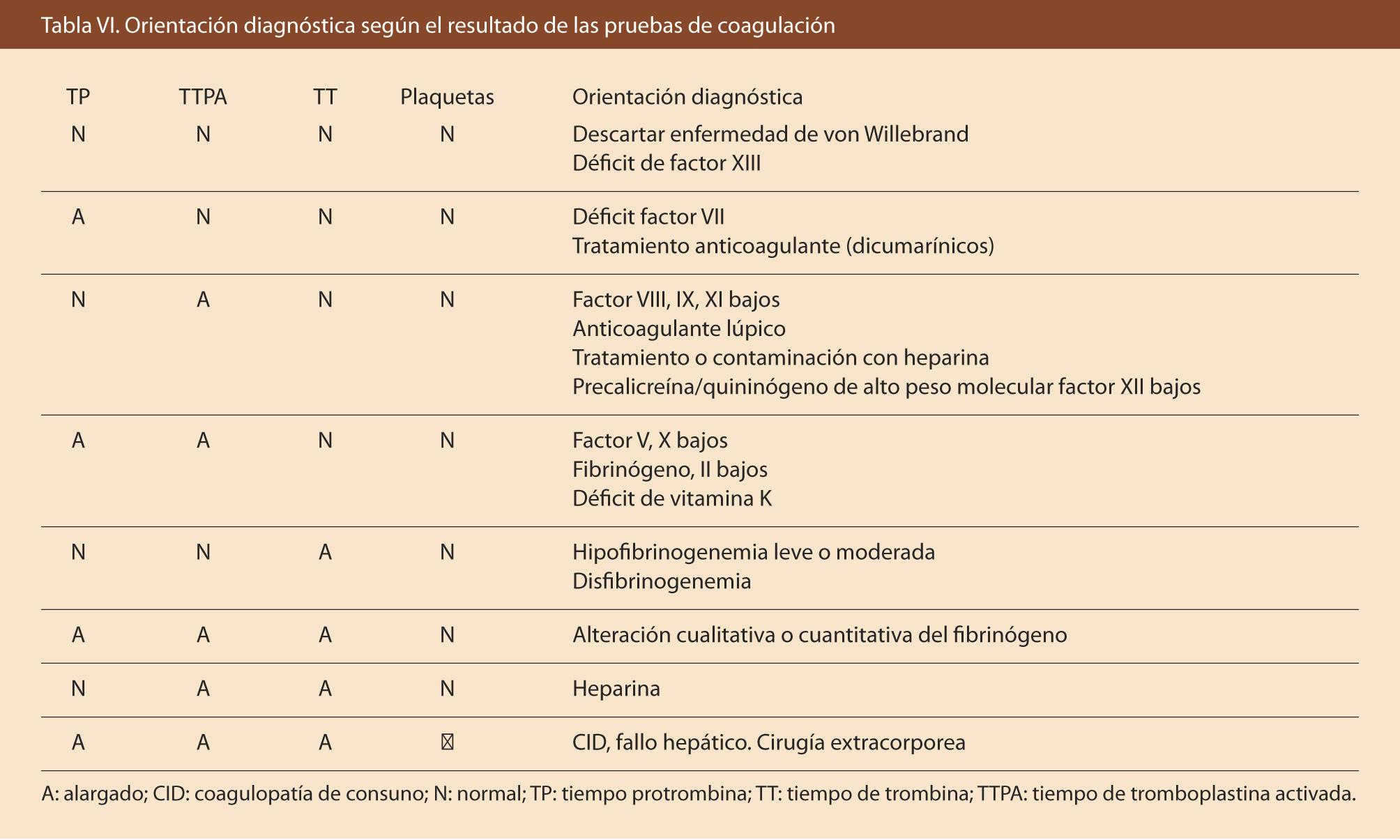 niveles normales de leucocitos en recien nacidos