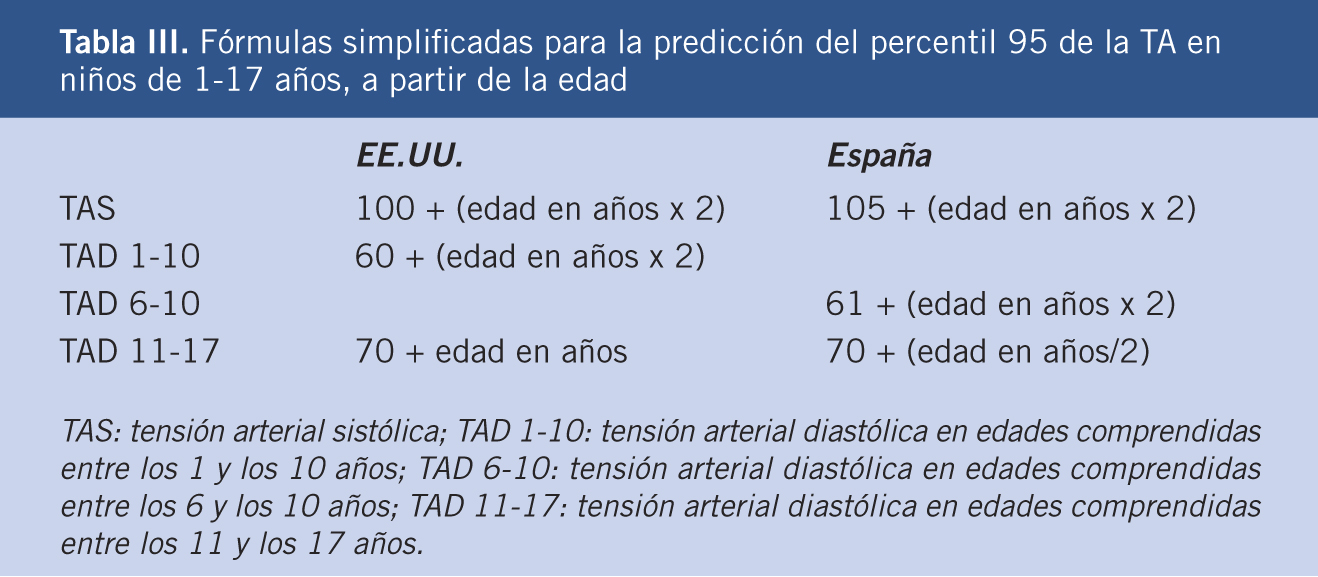 tension arterial en adultos valores normales