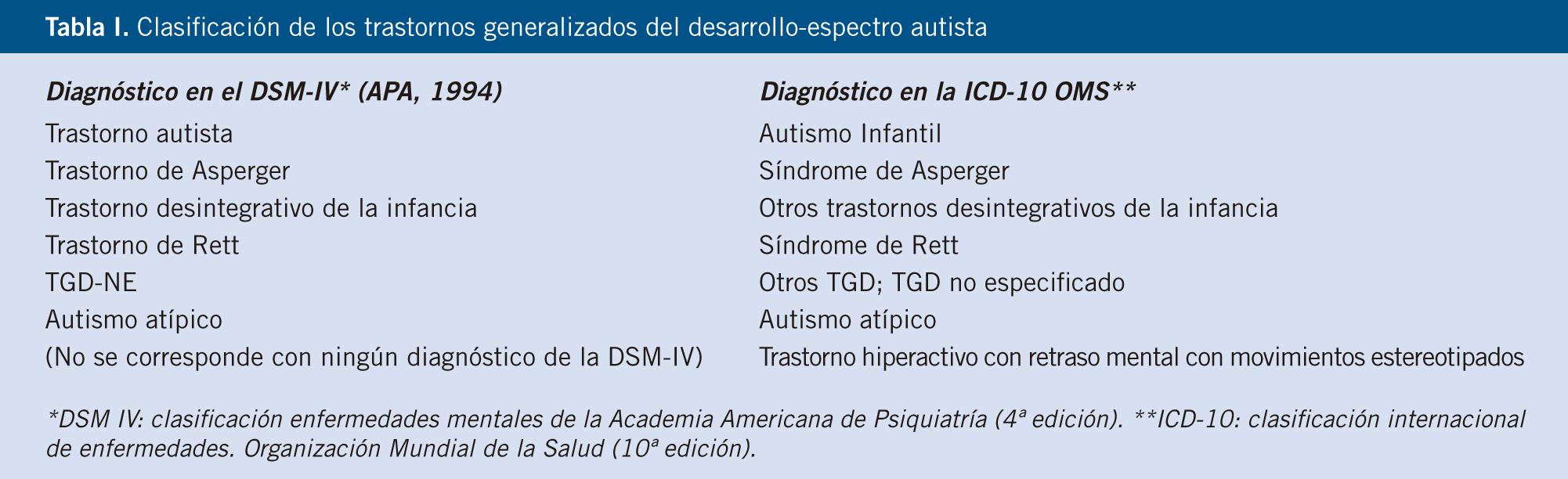 Los Trastornos Del Espectro Autista