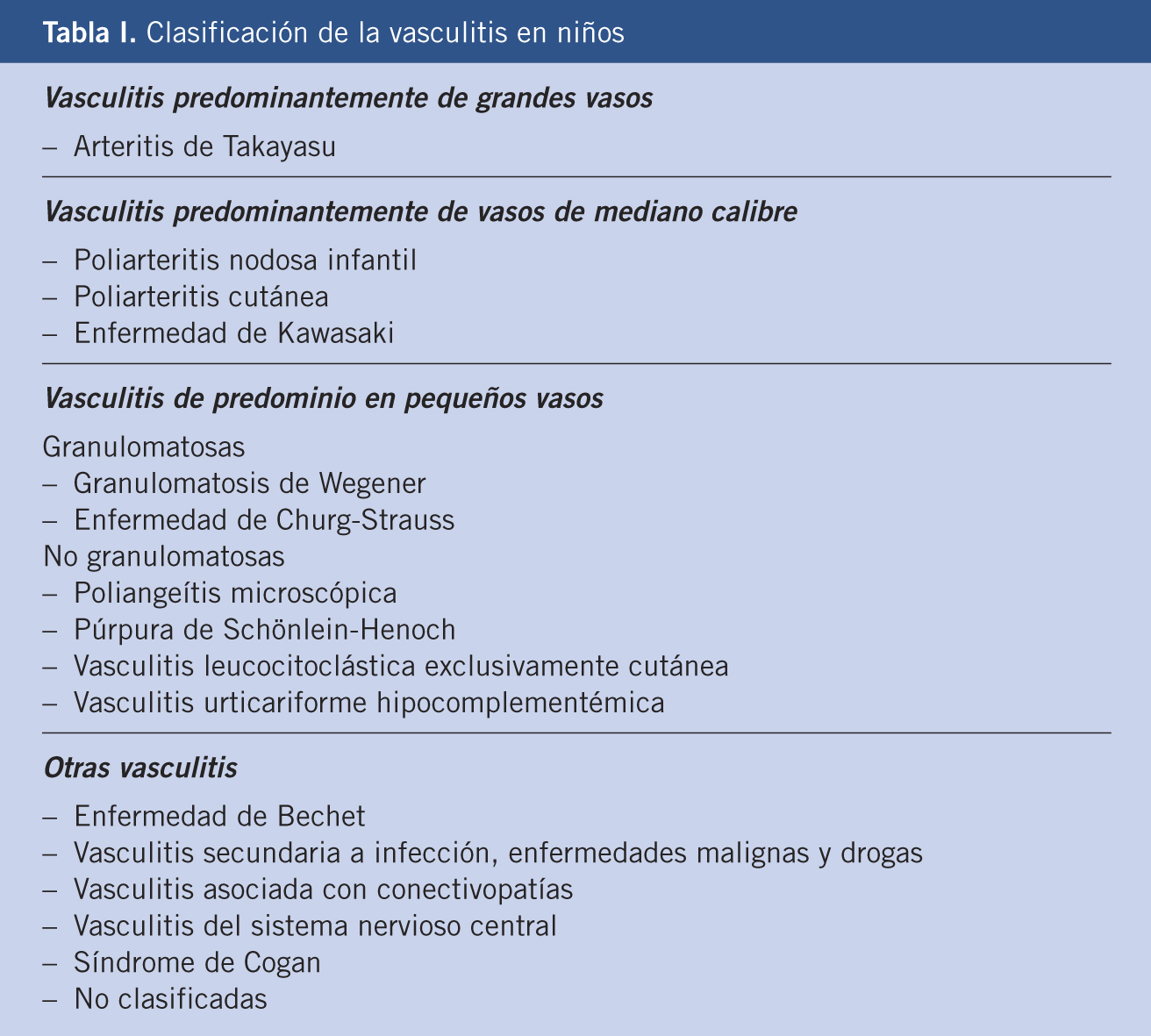 causas principales de vasculitis