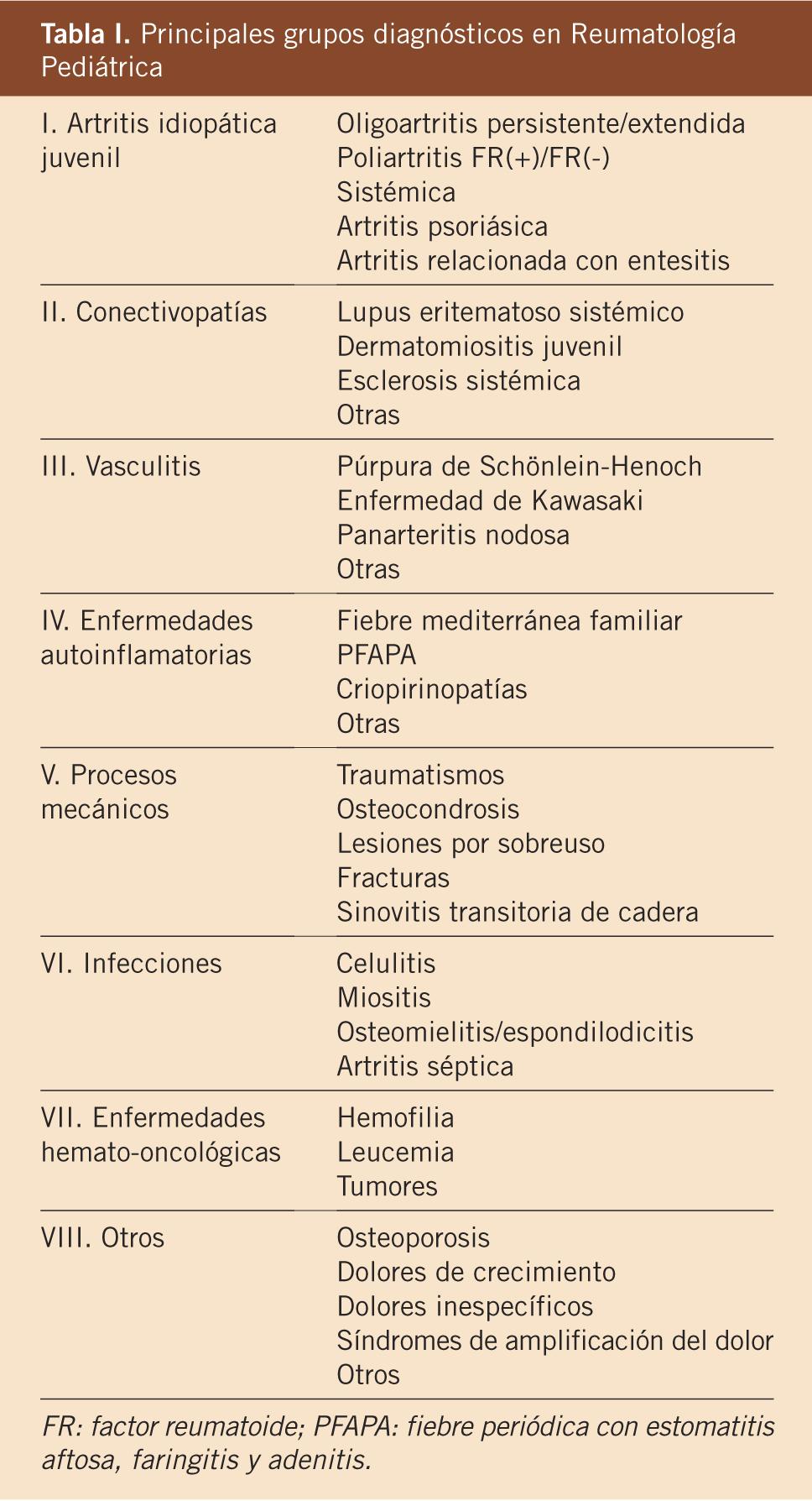 Clasificacion Dermatomiositis Pdf