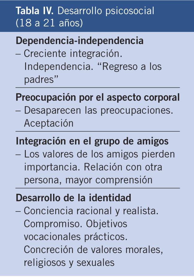 Desarrollo Del Adolescente Aspectos Físicos Psicológicos Y Sociales