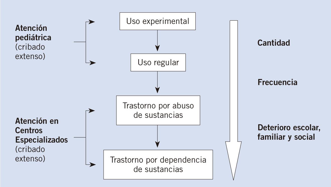 Previniendo el abuso de sustancias en adolescentes
