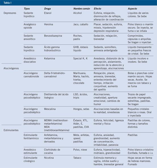 principales drogas y sus efectos
