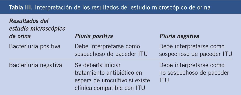 infeccion urinaria recurrente tratamiento