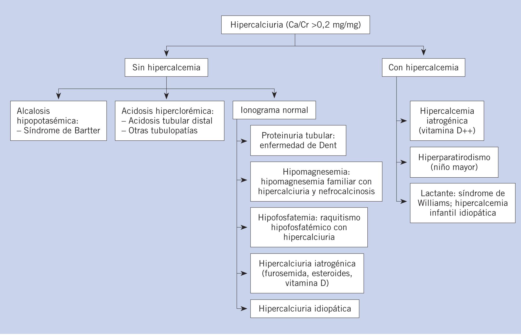 Hipercalciuria