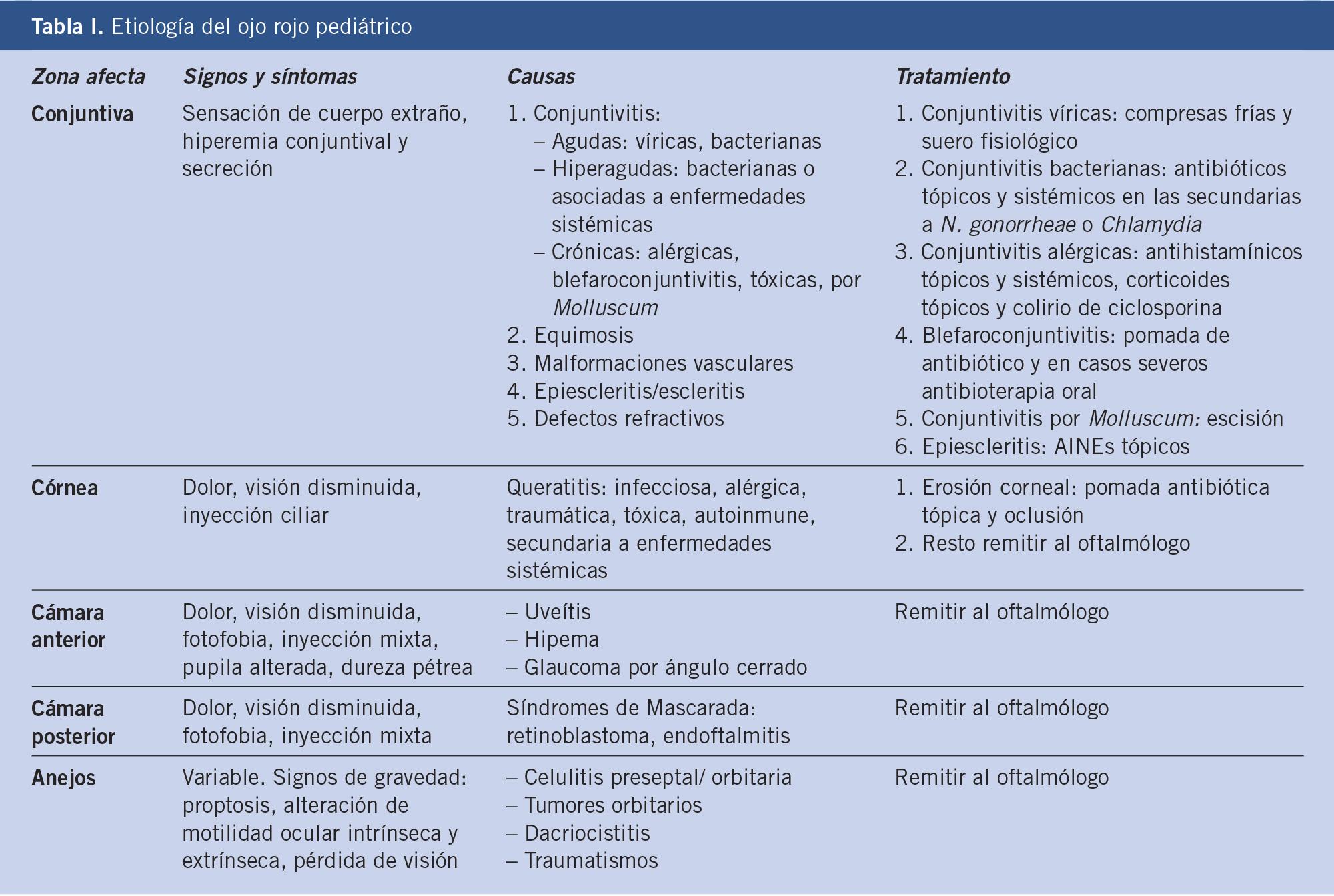 causas de infección ocular crónica