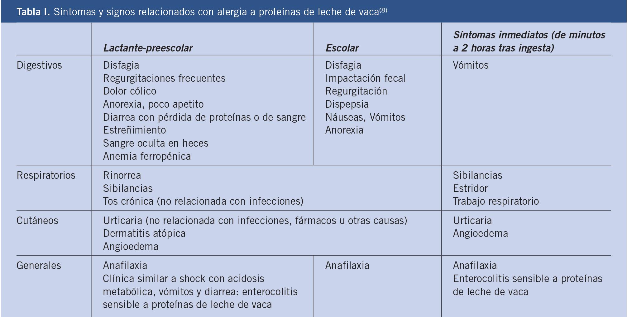Alergias a los alimentos, un problema cada vez más