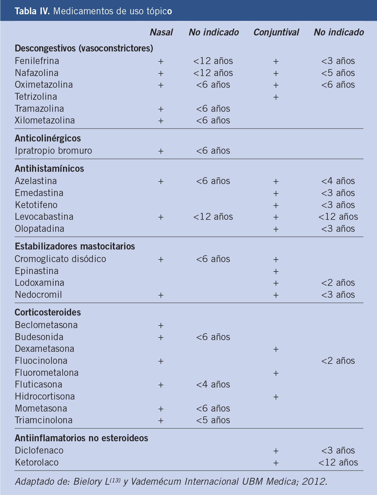 corticosteroides topicos nasales