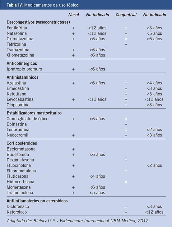 los corticosteroides topicos engordan