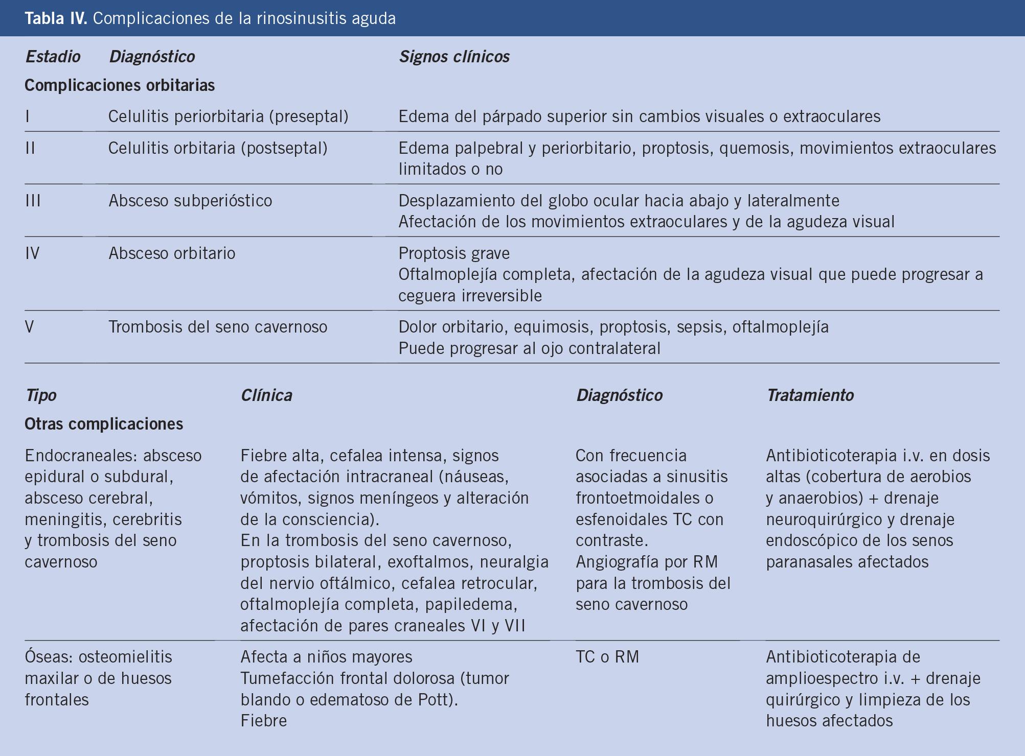 Celulitis Periorbitaria Pdf