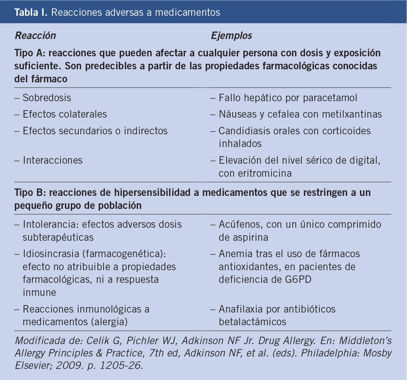Alergia a medicamentos. Conceptos básicos y actitud a