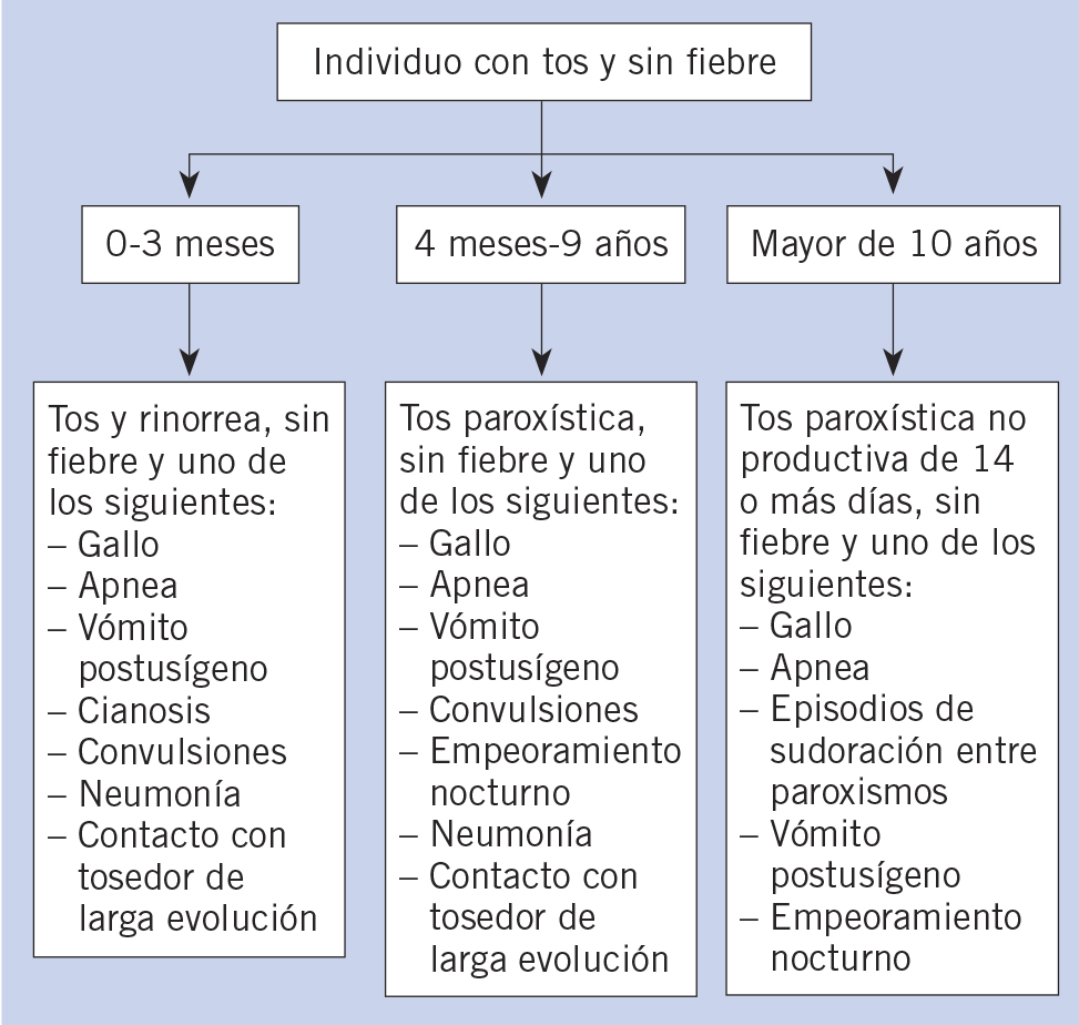 consecuencias de la tos convulsa