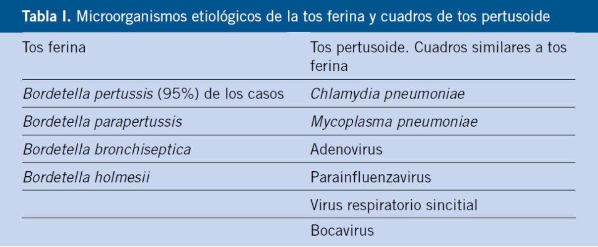 enfermedad causada por bordetella pertussis