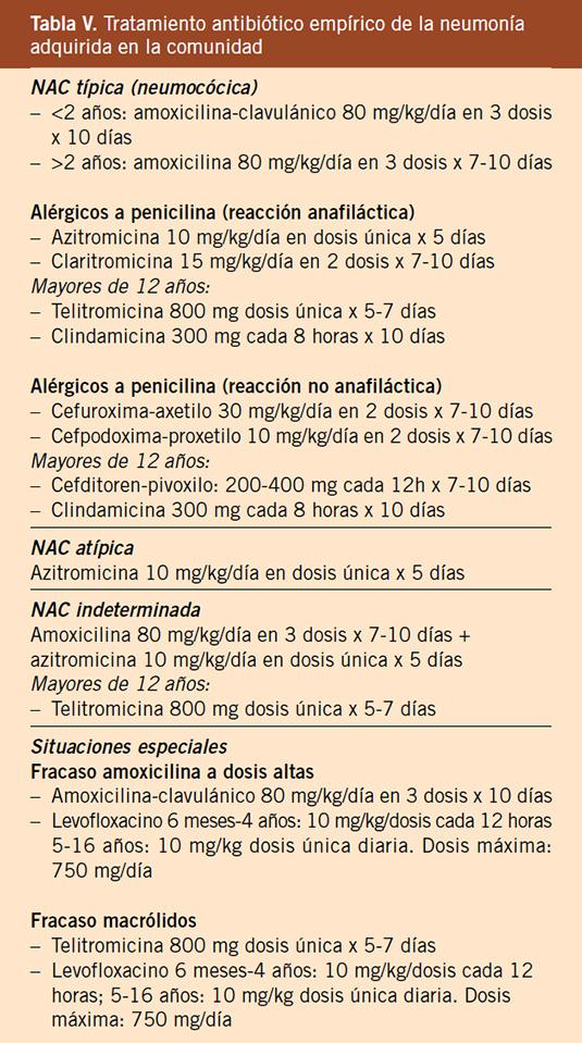 Guia Practica De Utilizacion De Antimicrobianos Para El