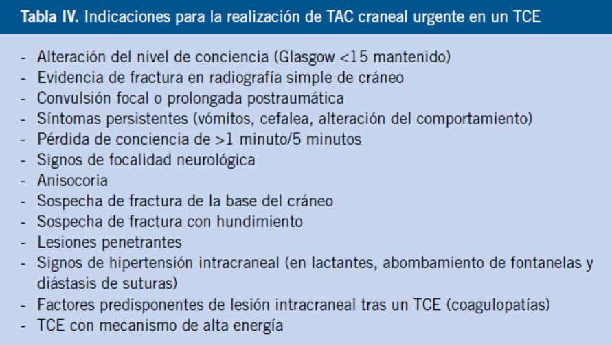 Escala de síntomas de lesión en la cabeza