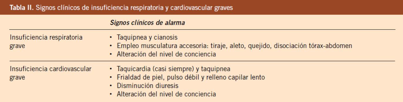 que es el cab de la reanimacion cardio respiratoria