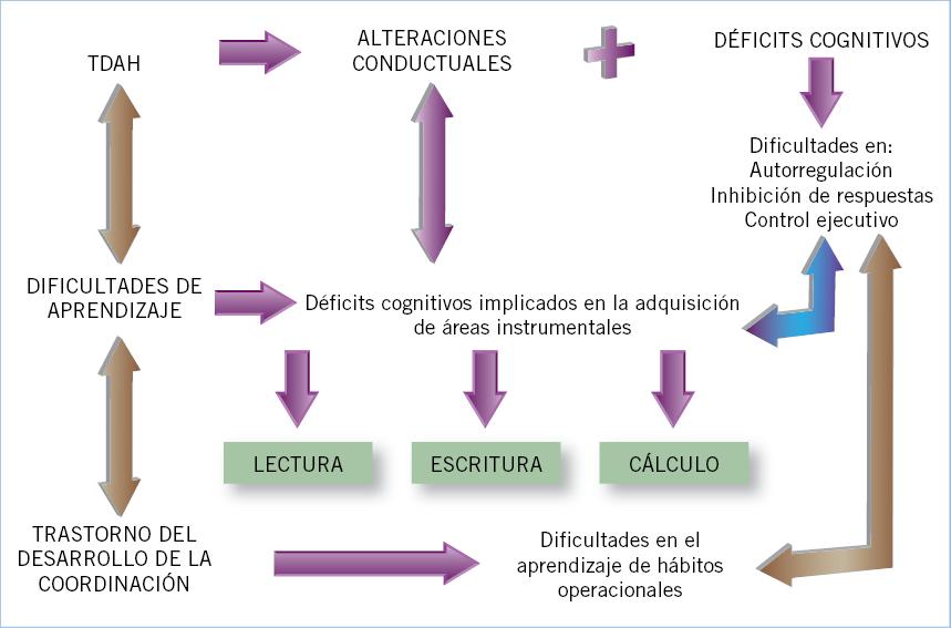 Trastornos de aprendizaje y TDAH. Diagnóstico y tratamiento