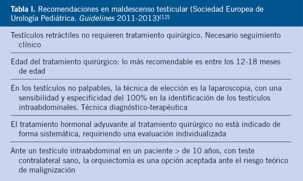 Patología del descenso testicular