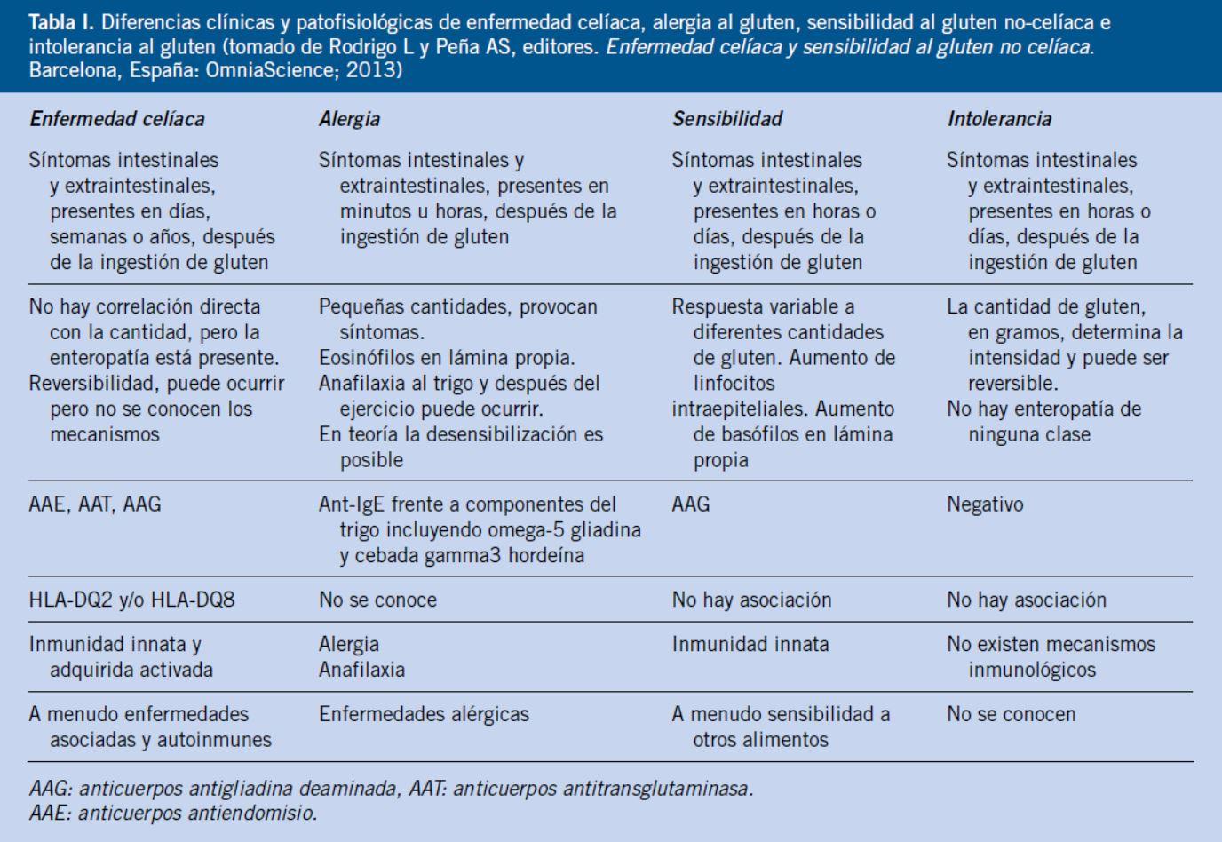 tratamiento de la diabetes hla dq2 dq8