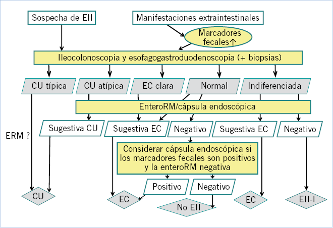 Enfermedad Inflamatoria Intestinal Pediatrica