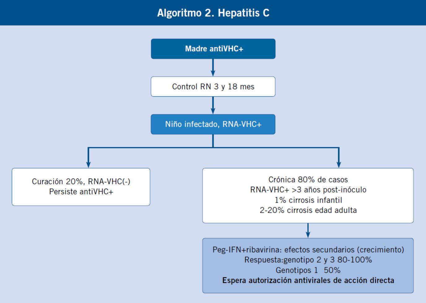 algoritmo de tratamiento hbv diabetes