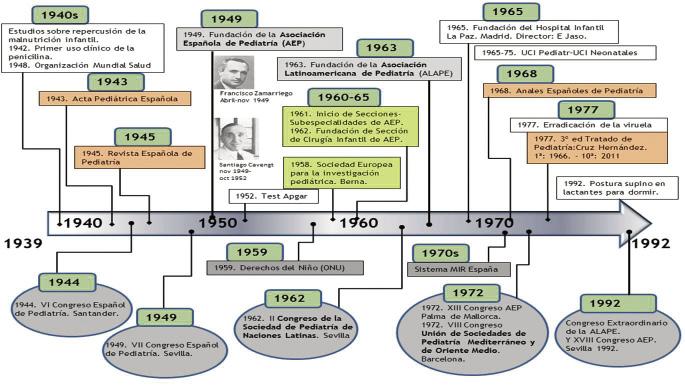 Historia de la medicina linea del tiempo pdf