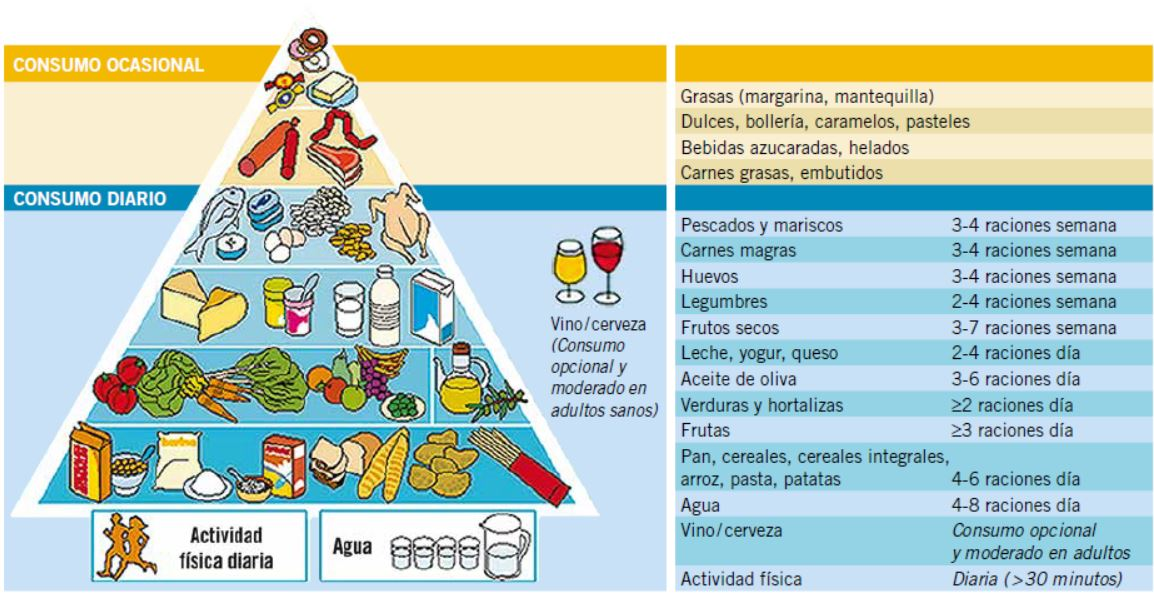 tabla de nutricion saludable