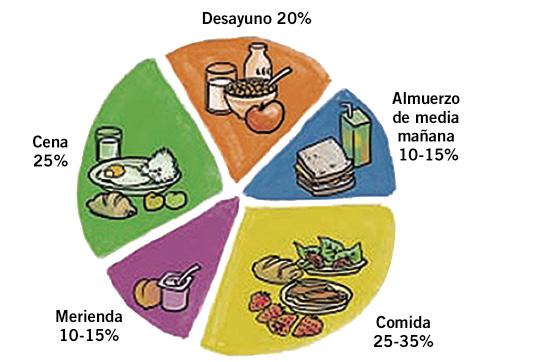dieta correcta para niños de 9 a 12 años