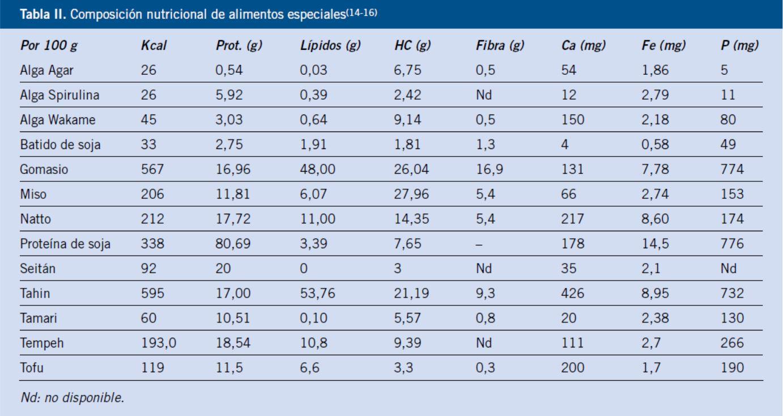 Dieta vegetariana y otras dietas alternativas - Valor nutricional de los alimentos tabla ...