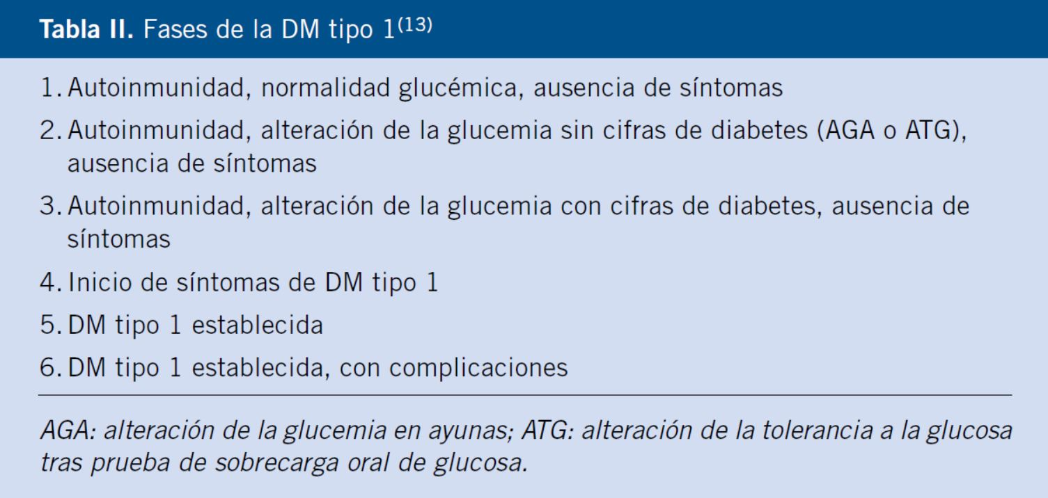 Pautas ada para el diagnóstico de diabetes tipo 2