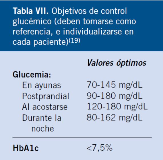 Cifras de azúcar en la sangre en la mañana