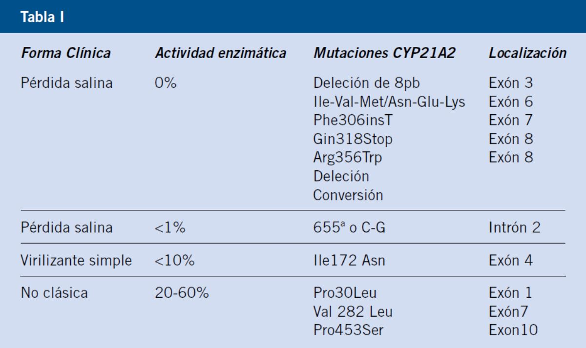 11b hipertensión por deficiencia de hidroxilasa en niños