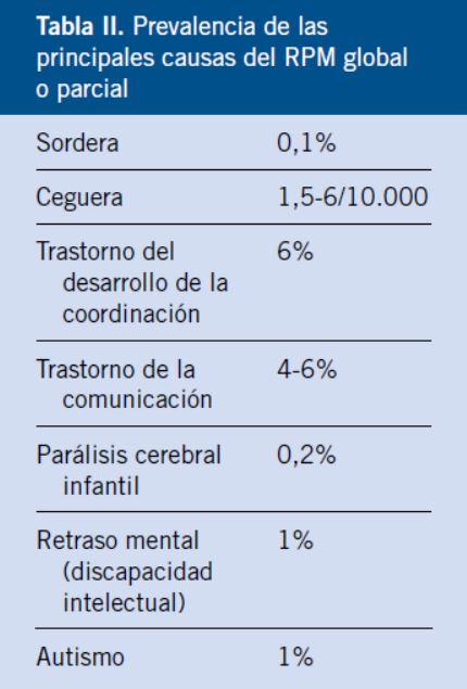 Detección En Infancia Retraso Manejo La Y Del Psicomotor 6bvfY7gy