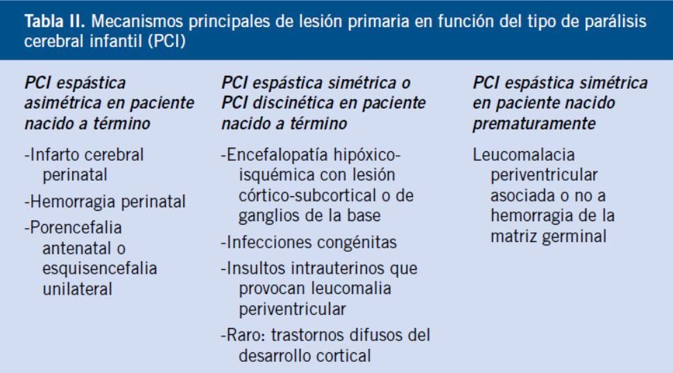 Seguimiento en Atención Primaria del niño con parálisis cerebral
