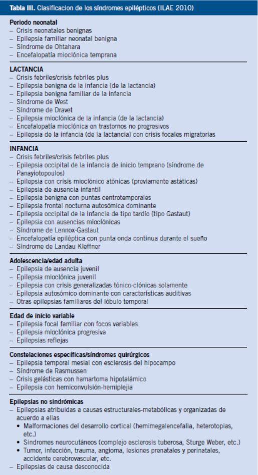 Estatus epileptico pediatria