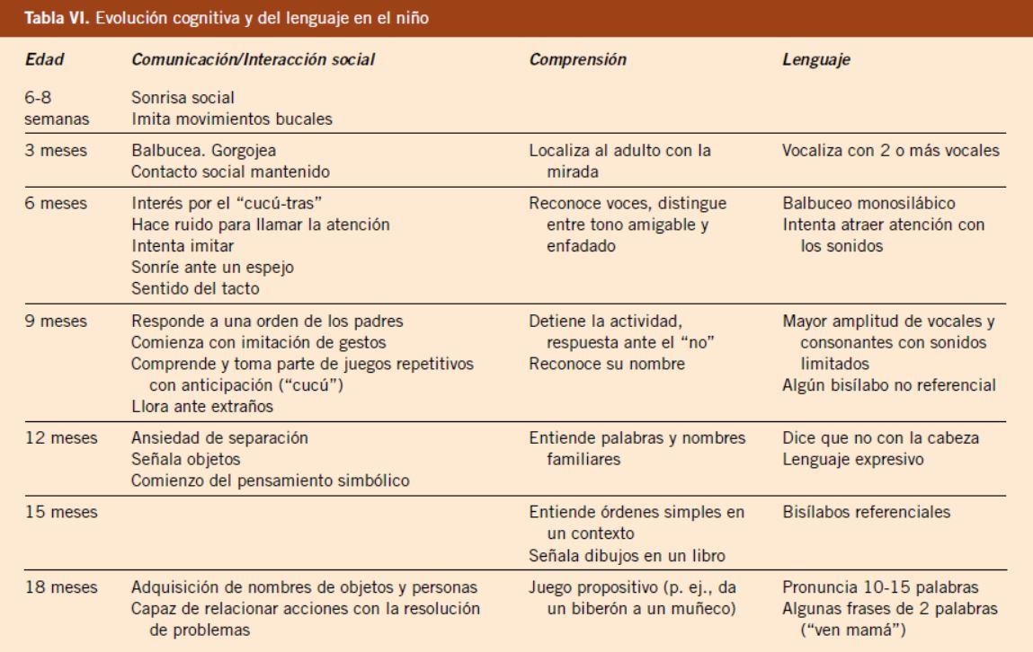 Desarrollo neurol gico normal del ni o for Table de 0 6