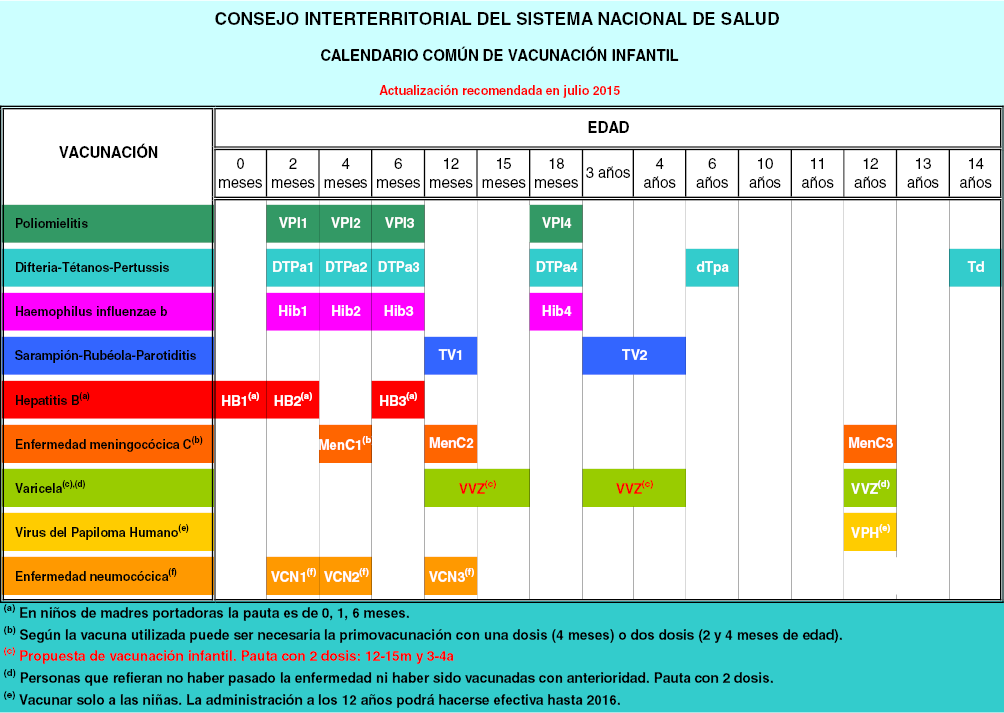 Calendario Vacunal Andalucia.Calendario De Vacunacion Infantil Nino Mal Vacunado Vacunas Combinadas