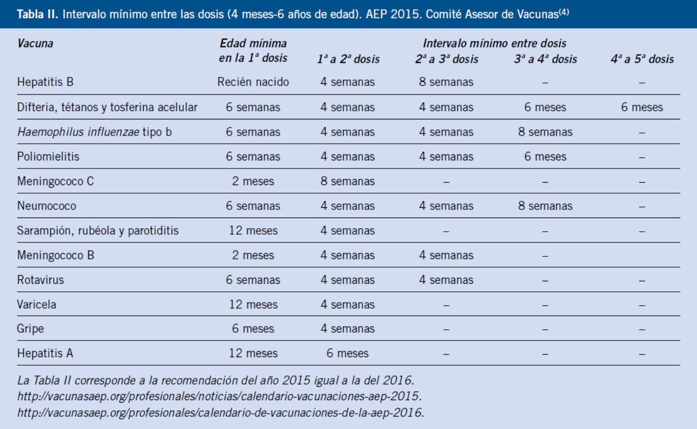 vacunas de niños por edad