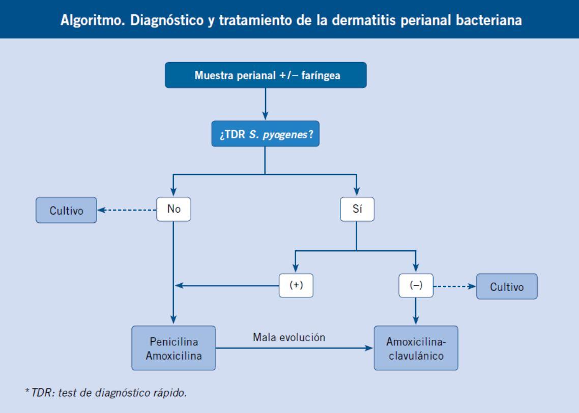 infección aguda de la piel y tejido subcutáneo