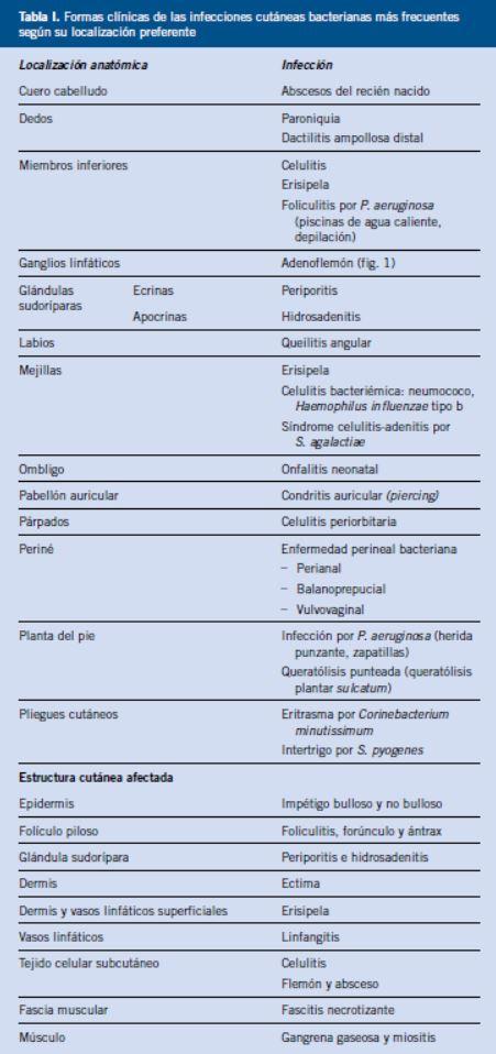 tratamiento de infección de piel por estreptococo del grupo b