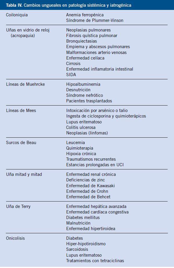 síntomas de diabetes de uñas distróficas